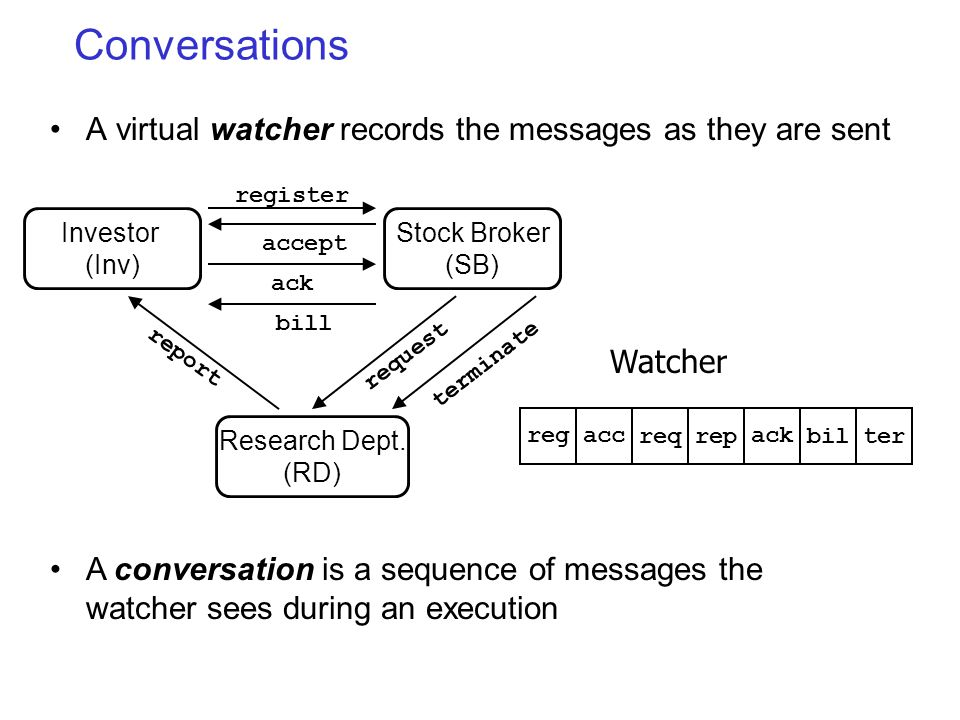 Conversations A virtual watcher records the messages as they are sent Watcher A conversation is a sequence of messages the watcher sees during an execution register accept request report Investor (Inv) Research Dept.