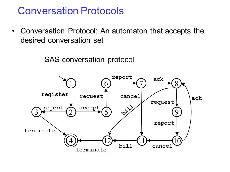 Conversation Protocols 1 23 4 6 5 78 10 9 1211 register reject terminate accept request report ack request report ack cancel billcancel bill terminate Conversation Protocol: An automaton that accepts the desired conversation set SAS conversation protocol
