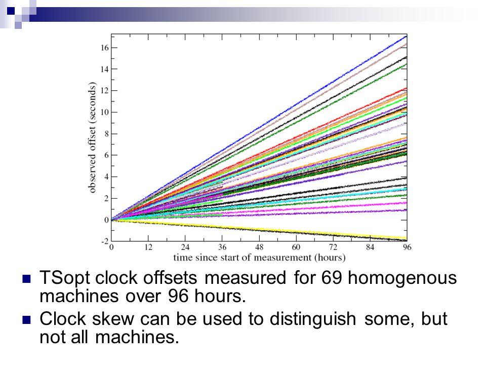 TSopt clock offsets measured for 69 homogenous machines over 96 hours.