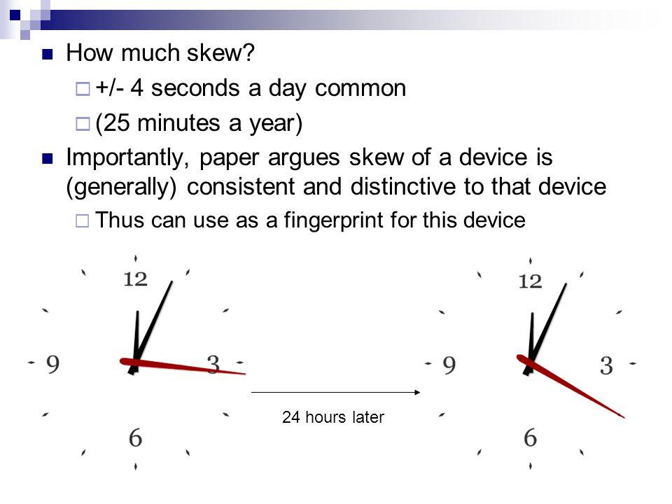 How much skew.