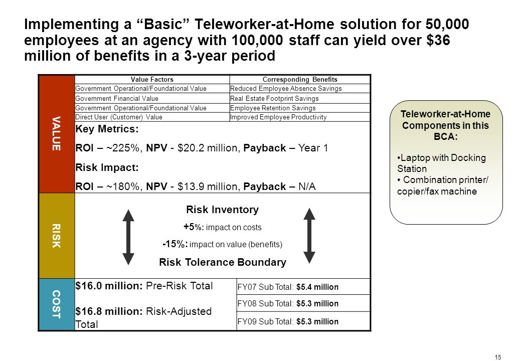 15 Implementing a Basic Teleworker-at-Home solution for 50,000 employees at an agency with 100,000 staff can yield over $36 million of benefits in a 3-year period VALUE Value FactorsCorresponding Benefits Government Operational/Foundational ValueReduced Employee Absence Savings Government Financial ValueReal Estate Footprint Savings Government Operational/Foundational ValueEmployee Retention Savings Direct User (Customer) ValueImproved Employee Productivity Key Metrics: ROI – ~225%, NPV - $20.2 million, Payback – Year 1 Risk Impact: ROI – ~180%, NPV - $13.9 million, Payback – N/A RISK Risk Inventory +5 %: impact on costs -15%: impact on value (benefits) Risk Tolerance Boundary COST $16.0 million: Pre-Risk Total $16.8 million: Risk-Adjusted Total FY07 Sub Total: $5.4 million FY08 Sub Total: $5.3 million FY09 Sub Total: $5.3 million Teleworker-at-Home Components in this BCA: Laptop with Docking Station Combination printer/ copier/fax machine