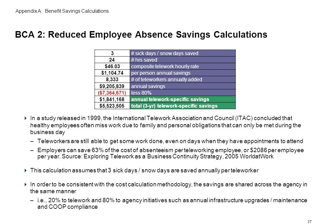 37 BCA 2: Reduced Employee Absence Savings Calculations In a study released in 1999, the International Telework Association and Council (ITAC) concluded that healthy employees often miss work due to family and personal obligations that can only be met during the business day –Teleworkers are still able to get some work done, even on days when they have appointments to attend –Employers can save 63% of the cost of absenteeism per teleworking employee, or $2086 per employee per year.
