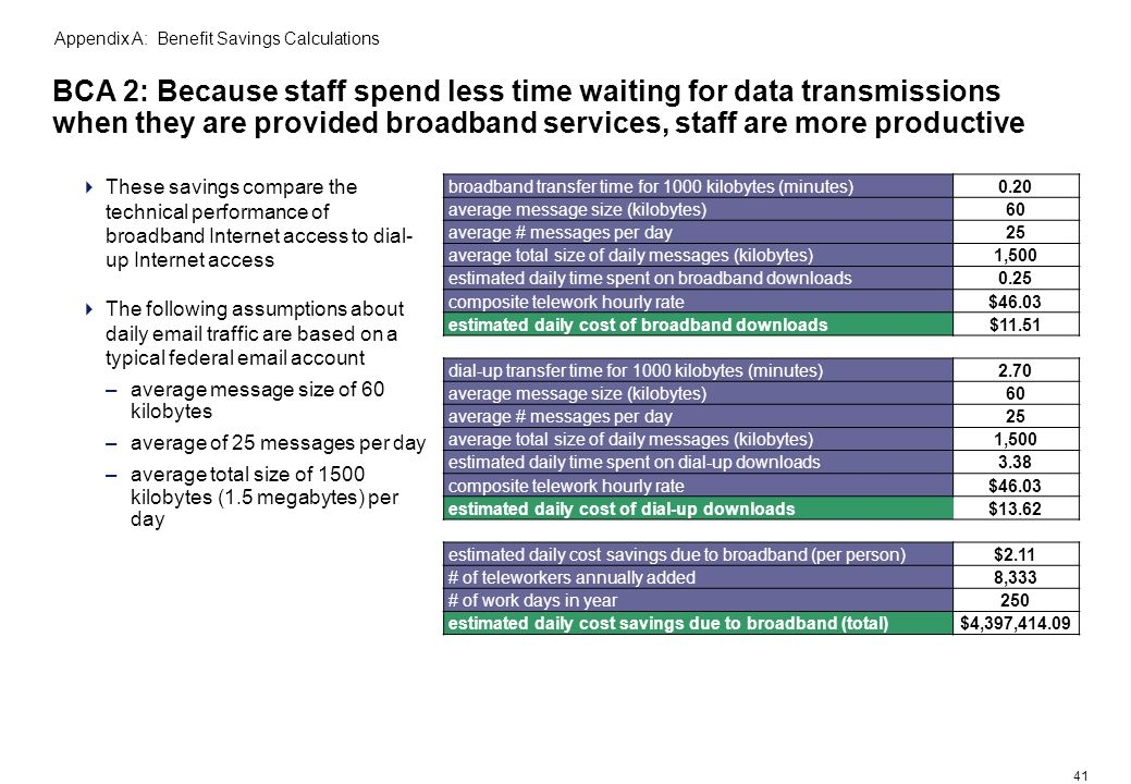 41 BCA 2: Because staff spend less time waiting for data transmissions when they are provided broadband services, staff are more productive These savings compare the technical performance of broadband Internet access to dial- up Internet access The following assumptions about daily email traffic are based on a typical federal email account –average message size of 60 kilobytes –average of 25 messages per day –average total size of 1500 kilobytes (1.5 megabytes) per day Appendix A: Benefit Savings Calculations broadband transfer time for 1000 kilobytes (minutes)0.20 average message size (kilobytes) 60 average # messages per day 25 average total size of daily messages (kilobytes)1,500 estimated daily time spent on broadband downloads0.25 composite telework hourly rate $46.03 estimated daily cost of broadband downloads$11.51 dial-up transfer time for 1000 kilobytes (minutes)2.70 average message size (kilobytes) 60 average # messages per day 25 average total size of daily messages (kilobytes)1,500 estimated daily time spent on dial-up downloads3.38 composite telework hourly rate $46.03 estimated daily cost of dial-up downloads $13.62 estimated daily cost savings due to broadband (per person)$2.11 # of teleworkers annually added 8,333 # of work days in year 250 estimated daily cost savings due to broadband (total)$4,397,414.09