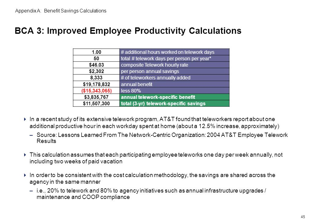 45 BCA 3: Improved Employee Productivity Calculations Appendix A: Benefit Savings Calculations In a recent study of its extensive telework program, AT&T found that teleworkers report about one additional productive hour in each workday spent at home (about a 12.5% increase, approximately) –Source: Lessons Learned From The Network-Centric Organization: 2004 AT&T Employee Telework Results This calculation assumes that each participating employee teleworks one day per week annually, not including two weeks of paid vacation In order to be consistent with the cost calculation methodology, the savings are shared across the agency in the same manner –i.e., 20% to telework and 80% to agency initiatives such as annual infrastructure upgrades / maintenance and COOP compliance 1.00# additional hours worked on telework days 50total # telework days per person per year* $46.03composite Telework hourly rate $2,302per person annual savings 8,333# of teleworkers annually added $19,178,832annual benefit ($15,343,065)less 80% $3,835,767annual telework-specific benefit $11,507,300total (3-yr) telework-specific savings