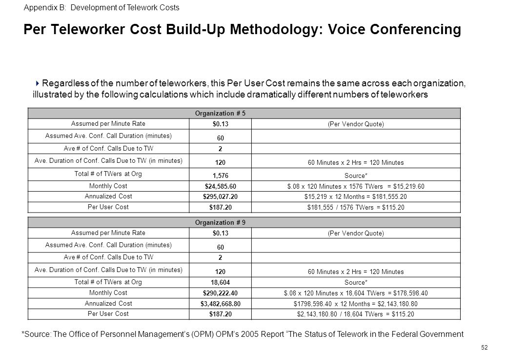 52 Per Teleworker Cost Build-Up Methodology: Voice Conferencing Appendix B: Development of Telework Costs Regardless of the number of teleworkers, this Per User Cost remains the same across each organization, illustrated by the following calculations which include dramatically different numbers of teleworkers *Source: The Office of Personnel Managements (OPM) OPMs 2005 Report The Status of Telework in the Federal Government Organization # 5 Assumed per Minute Rate $0.13(Per Vendor Quote) Assumed Ave.