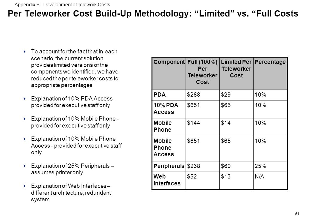 61 Per Teleworker Cost Build-Up Methodology: Limited vs.