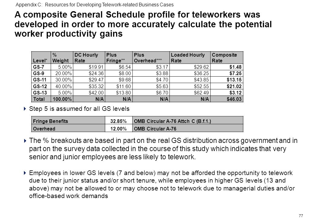 77 A composite General Schedule profile for teleworkers was developed in order to more accurately calculate the potential worker productivity gains Step 5 is assumed for all GS levels The % breakouts are based in part on the real GS distribution across government and in part on the survey data collected in the course of this study which indicates that very senior and junior employees are less likely to telework.