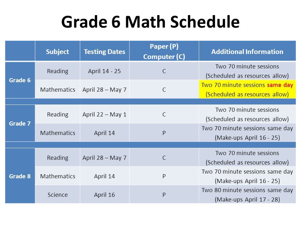 Grade 6 Math Schedule SubjectTesting Dates Paper (P) Computer (C) Additional Information Grade 6 ReadingApril 14 - 25C Two 70 minute sessions (Schedul