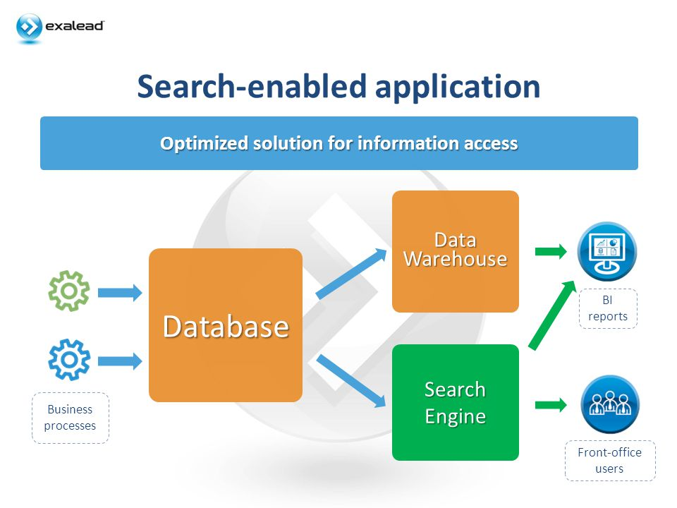 Search-enabled application Optimized solution for information access Database DataWarehouse SearchEngine Front-office users BI reports Business proces