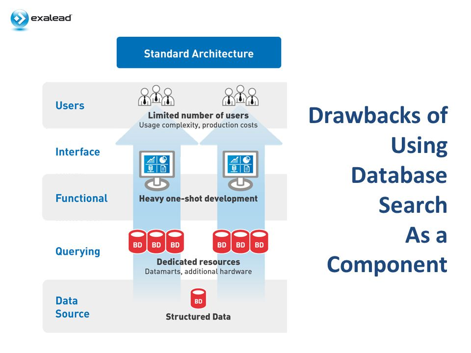 Drawbacks of Using Database Search As a Component
