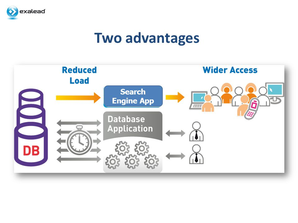 Two advantages Search Engine App