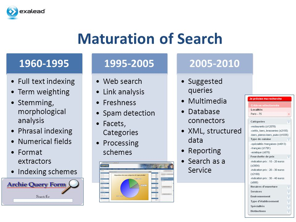 Maturation of Search 2 1960-1995 Full text indexing Term weighting Stemming, morphological analysis Phrasal indexing Numerical fields Format extractors Indexing schemes 1995-2005 Web search Link analysis Freshness Spam detection Facets, Categories Processing schemes 2005-2010 Suggested queries Multimedia Database connectors XML, structured data Reporting Search as a Service