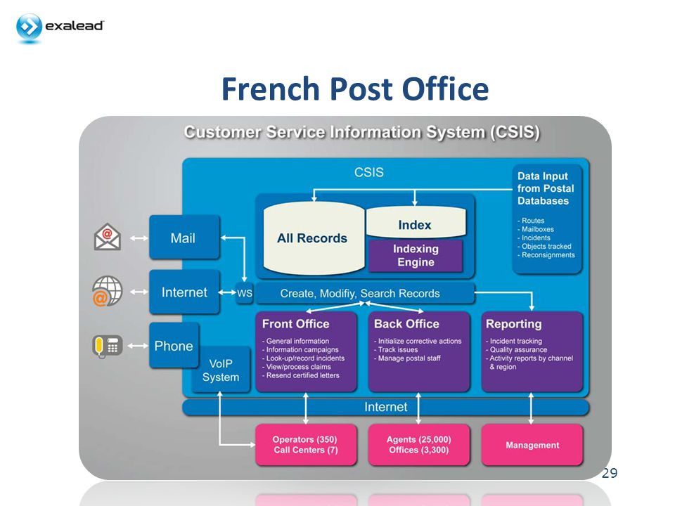 French Post Office 29