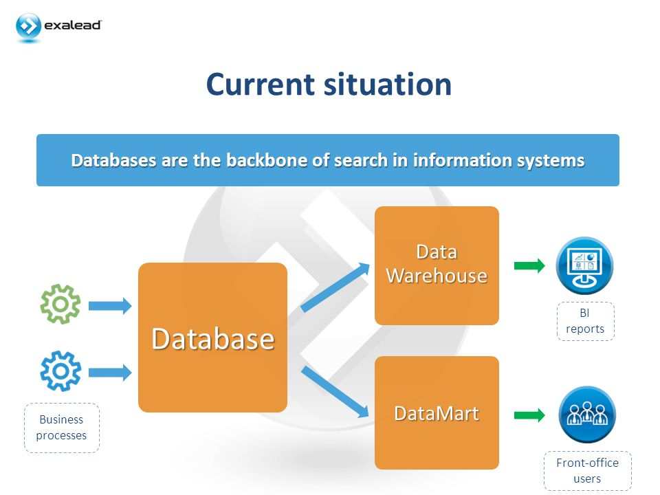 Search-enabled application Optimized solution for information access Database DataWarehouse SearchEngine Front-office users BI reports Business processes