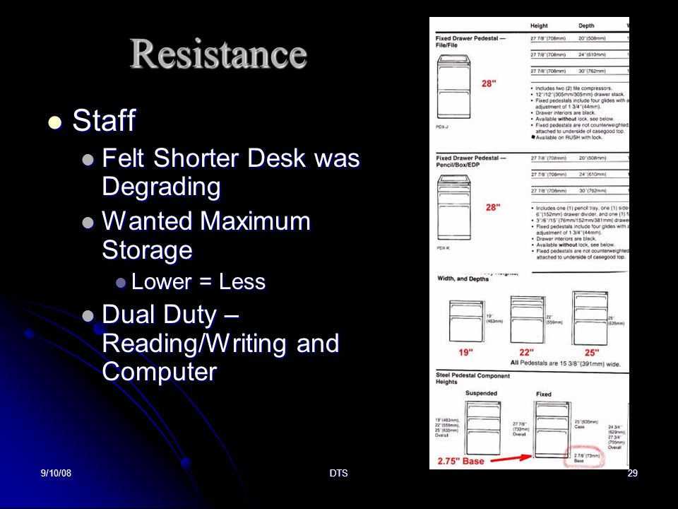 9/10/08DTS29 Resistance Staff Staff Felt Shorter Desk was Degrading Felt Shorter Desk was Degrading Wanted Maximum Storage Wanted Maximum Storage Lower = Less Lower = Less Dual Duty – Reading/Writing and Computer Dual Duty – Reading/Writing and Computer