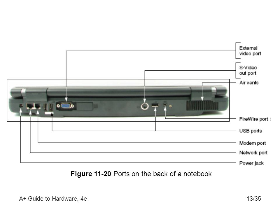 A+ Guide to Hardware, 4e13/35 Figure 11-20 Ports on the back of a notebook