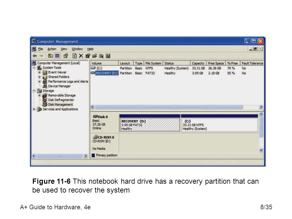A+ Guide to Hardware, 4e8/35 Figure 11-6 This notebook hard drive has a recovery partition that can be used to recover the system