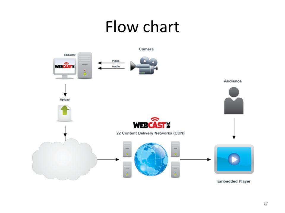 Flow chart 17