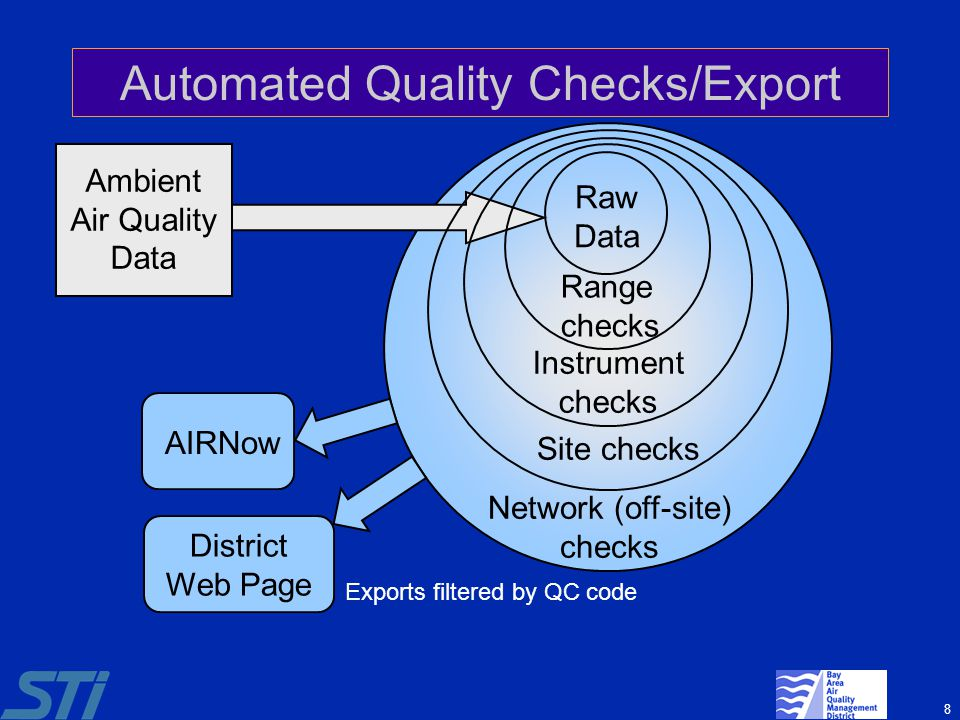 8 Automated Quality Checks/Export Raw Data Ambient Air Quality Data Range checks Instrument checks Site checks Network (off-site) checks AIRNow Distri