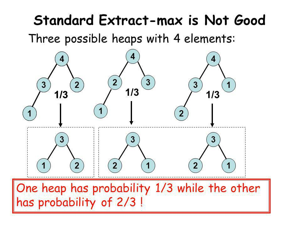 Standard Extract-max is Not Good Three possible heaps with 4 elements: One heap has probability 1/3 while the other has probability of 2/3 ! 4 32 1 1/