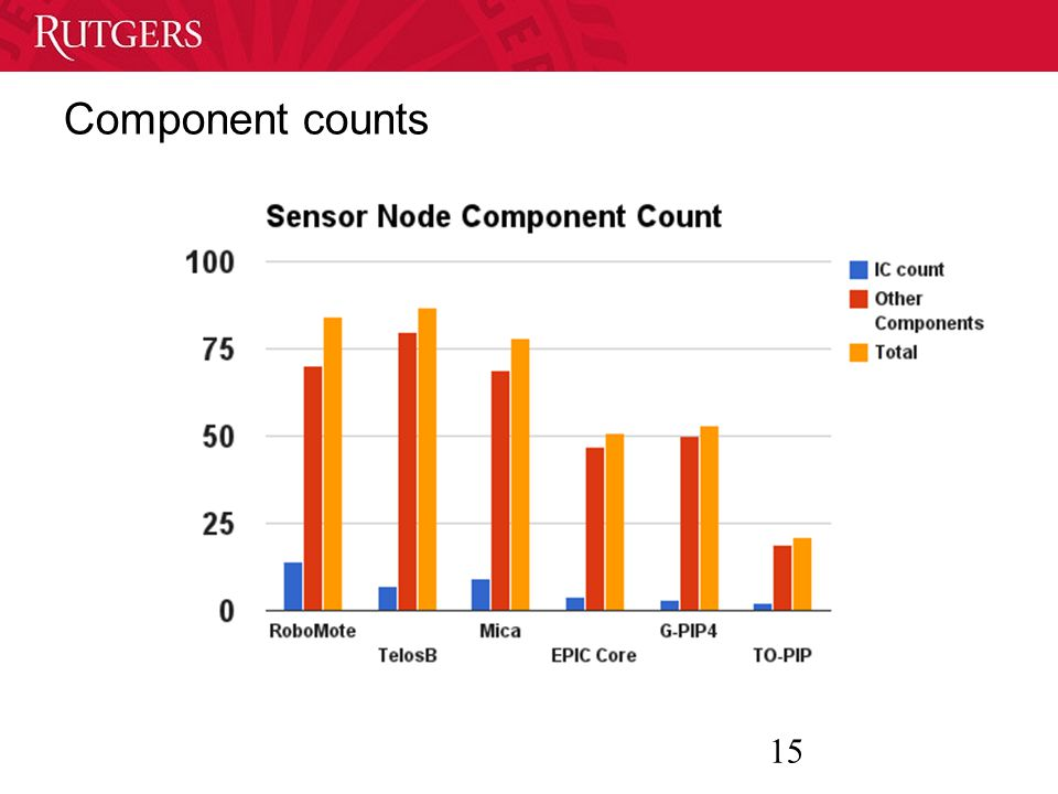 15 Component counts