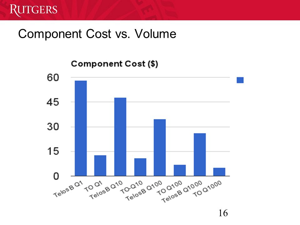 16 Component Cost vs. Volume