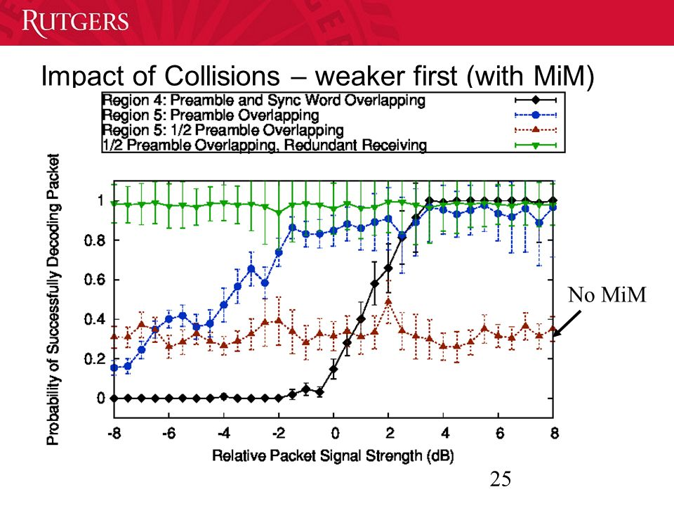 25 Impact of Collisions – weaker first (with MiM) No MiM