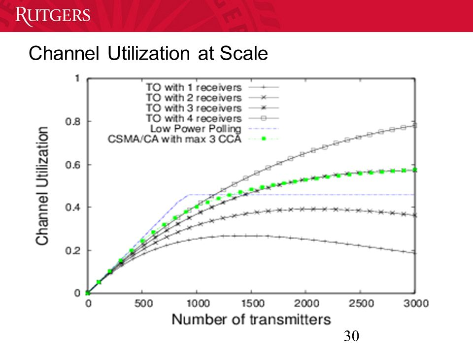 30 Channel Utilization at Scale