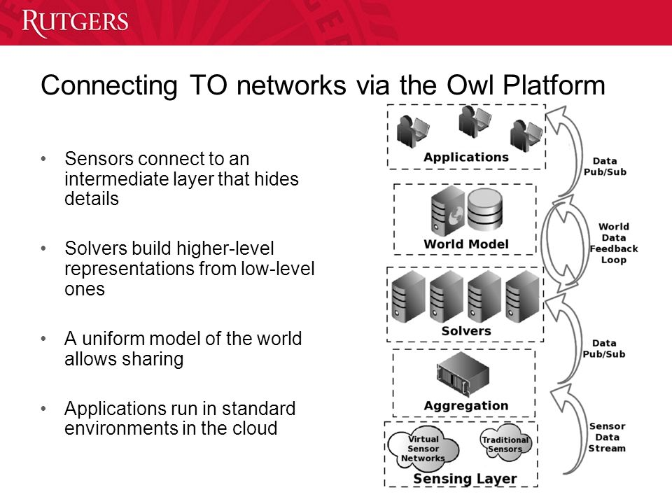 Connecting TO networks via the Owl Platform Sensors connect to an intermediate layer that hides details Solvers build higher-level representations from low-level ones A uniform model of the world allows sharing Applications run in standard environments in the cloud