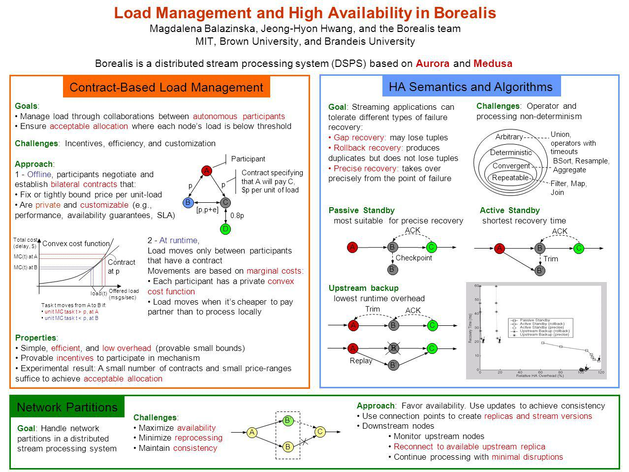 Load Management and High Availability in Borealis Magdalena Balazinska, Jeong-Hyon Hwang, and the Borealis team MIT, Brown University, and Brandeis University Borealis is a distributed stream processing system (DSPS) based on Aurora and Medusa Contract-Based Load Management HA Semantics and Algorithms Network Partitions Approach: 1 - Offline, participants negotiate and establish bilateral contracts that: Fix or tightly bound price per unit-load Are private and customizable (e.g., performance, availability guarantees, SLA) Properties: Simple, efficient, and low overhead (provable small bounds) Provable incentives to participate in mechanism Experimental result: A small number of contracts and small price-ranges suffice to achieve acceptable allocation A C Approach: Favor availability.