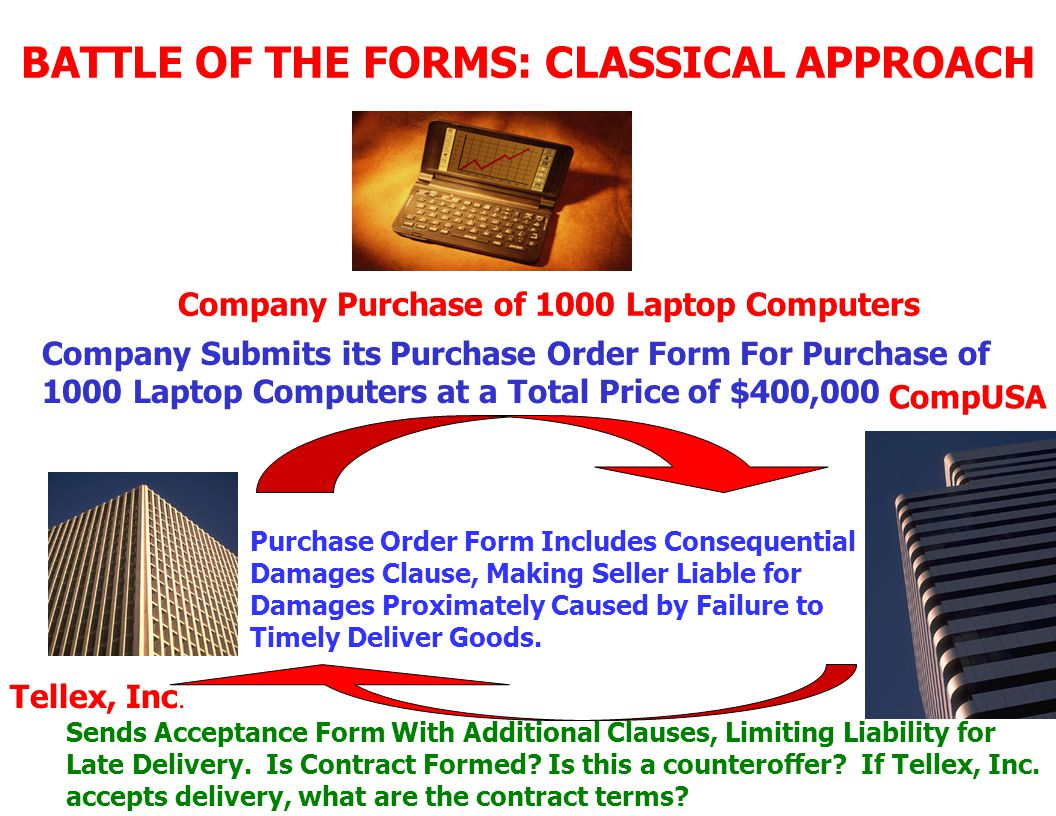 BATTLE OF THE FORMS: CLASSICAL APPROACH Company Purchase of 1000 Laptop Computers Company Submits its Purchase Order Form For Purchase of 1000 Laptop Computers at a Total Price of $400,000 Sends Acceptance Form With No Additional Clauses.