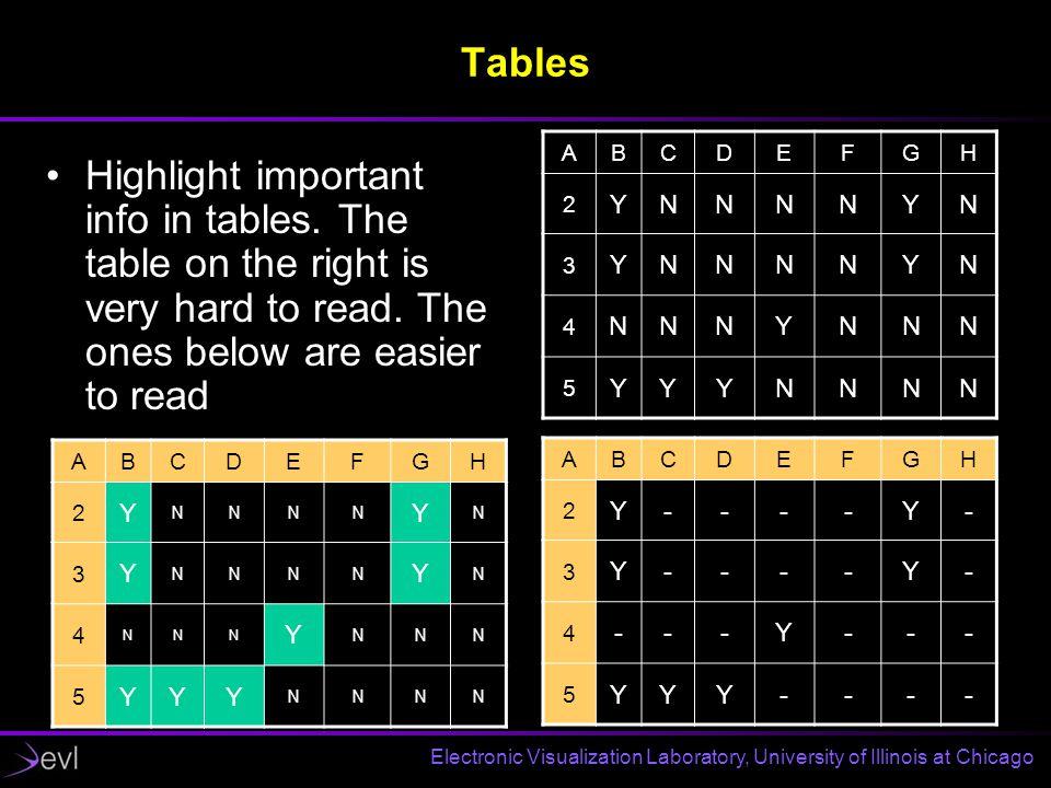 Electronic Visualization Laboratory, University of Illinois at Chicago Tables Seconds ABCDEFGH 2 YNNNNYN 3 YNNNNYN 4 NNNYNNN 5 YYYNNNN ABCDEFGH 2 Y NNNN Y N 3 Y NNNN Y N 4 NNN Y NNN 5 YYY NNNN ABCDEFGH 2 Y----Y- 3 Y----Y- 4 ---Y--- 5 YYY---- Highlight important info in tables.