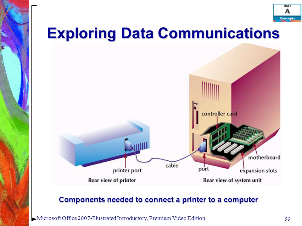 39 Microsoft Office 2007-Illustrated Introductory, Premium Video Edition Exploring Data Communications Components needed to connect a printer to a computer