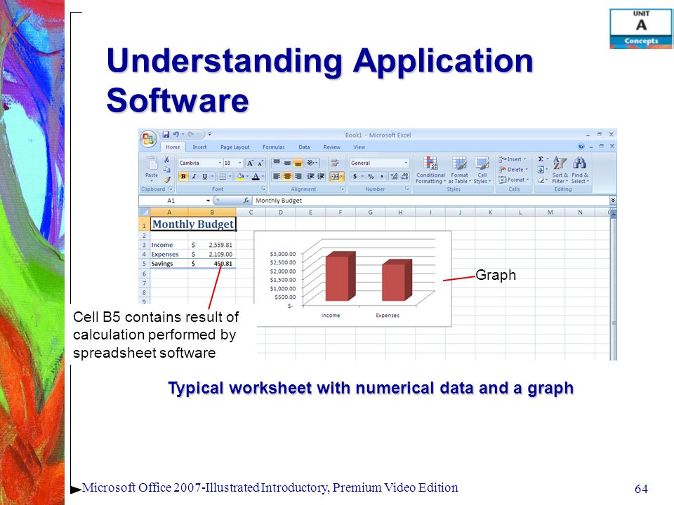 64 Microsoft Office 2007-Illustrated Introductory, Premium Video Edition Understanding Application Software Typical worksheet with numerical data and a graph Cell B5 contains result of calculation performed by spreadsheet software Graph