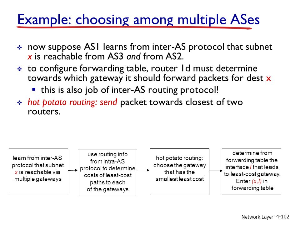 Network Layer 4-102 learn from inter-AS protocol that subnet x is reachable via multiple gateways use routing info from intra-AS protocol to determine