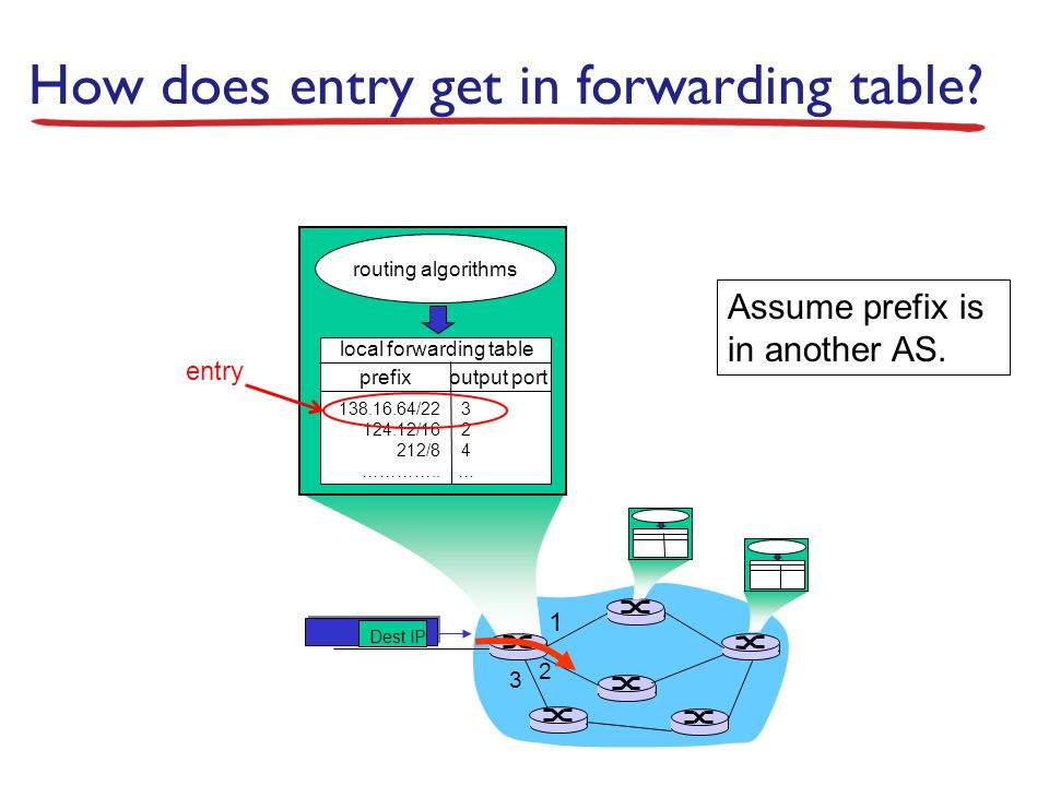 1 2 3 Dest IP routing algorithms local forwarding table prefix output port 138.16.64/22 124.12/16 212/8 ………….. 324…324… How does entry get in forwardi
