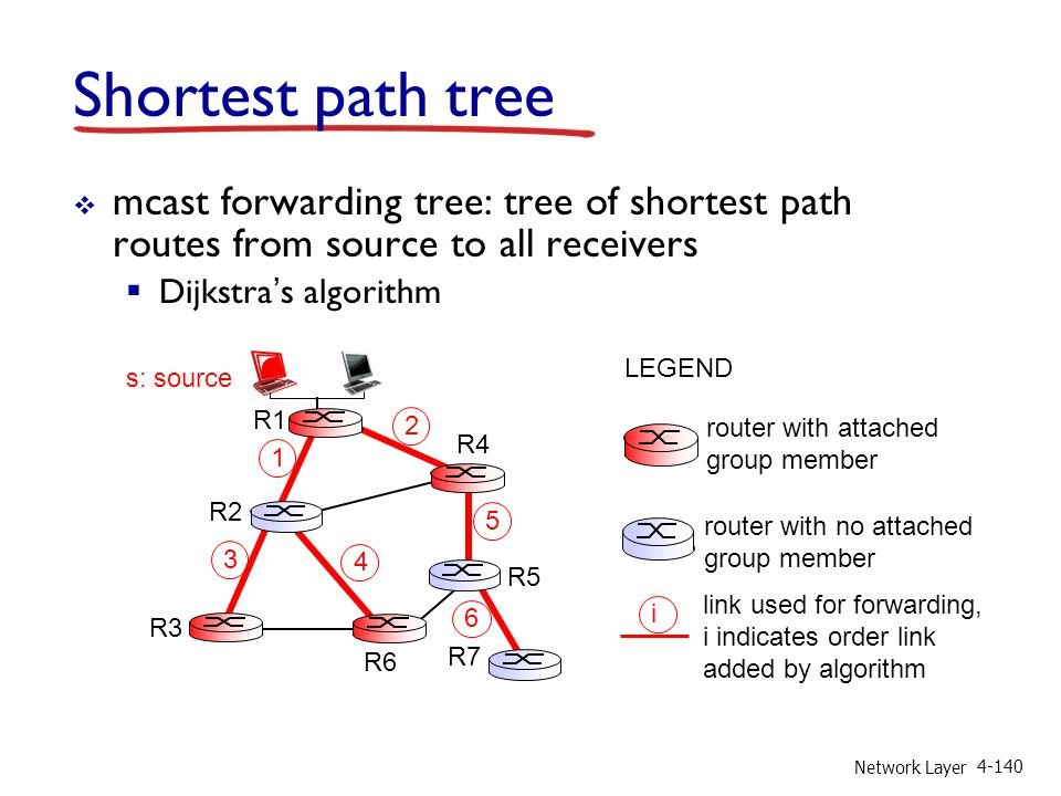 Network Layer 4-140 Shortest path tree mcast forwarding tree: tree of shortest path routes from source to all receivers Dijkstras algorithm i router w