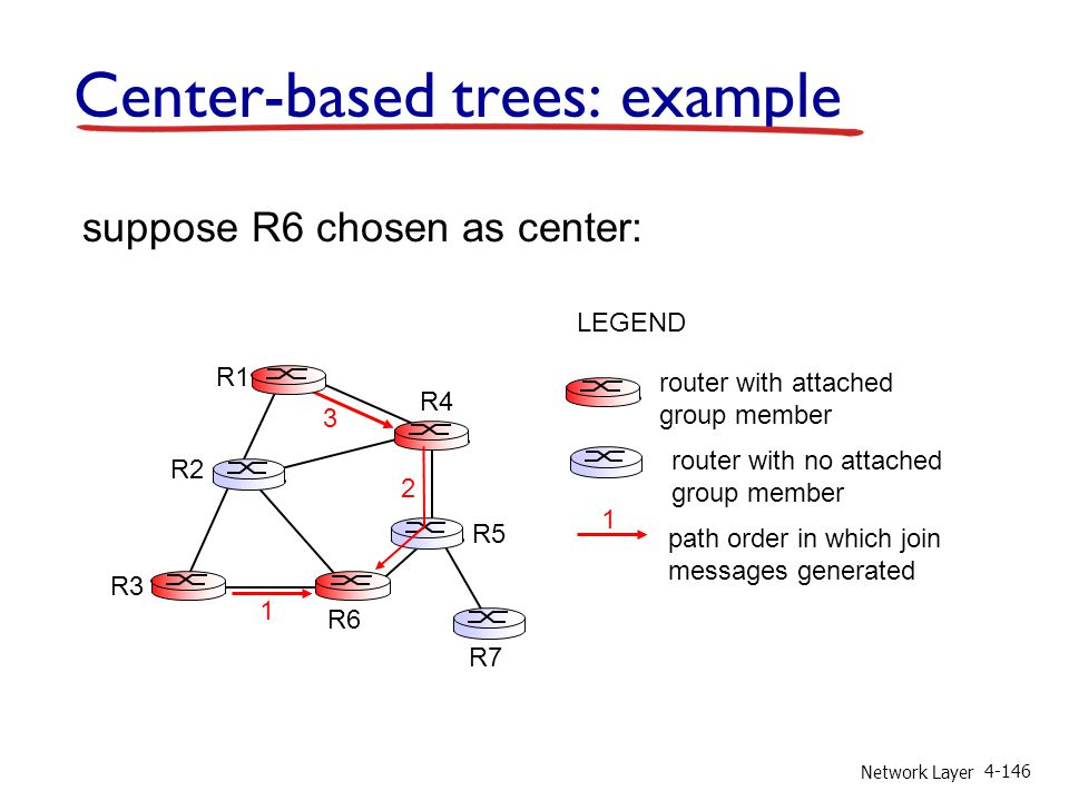 Network Layer 4-146 Center-based trees: example suppose R6 chosen as center: router with attached group member router with no attached group member pa