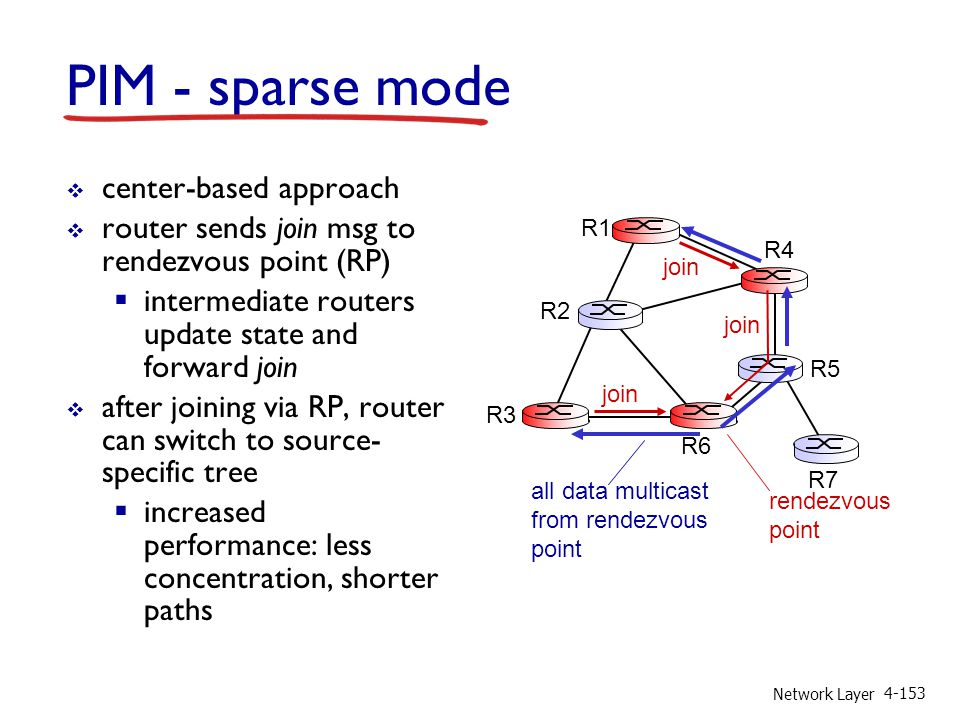 Network Layer 4-153 PIM - sparse mode center-based approach router sends join msg to rendezvous point (RP) intermediate routers update state and forwa