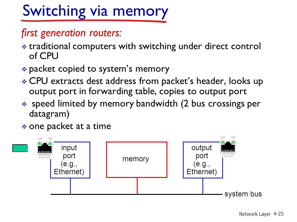 Network Layer 4-25 Switching via memory first generation routers: traditional computers with switching under direct control of CPU packet copied to sy