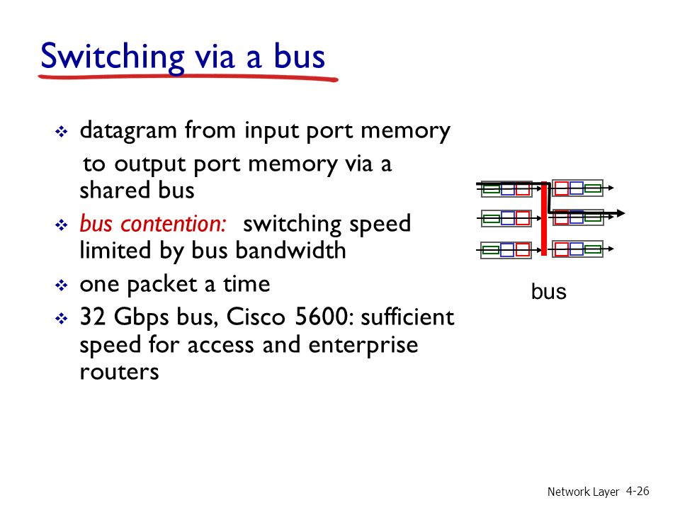 Network Layer 4-26 Switching via a bus datagram from input port memory to output port memory via a shared bus bus contention: switching speed limited