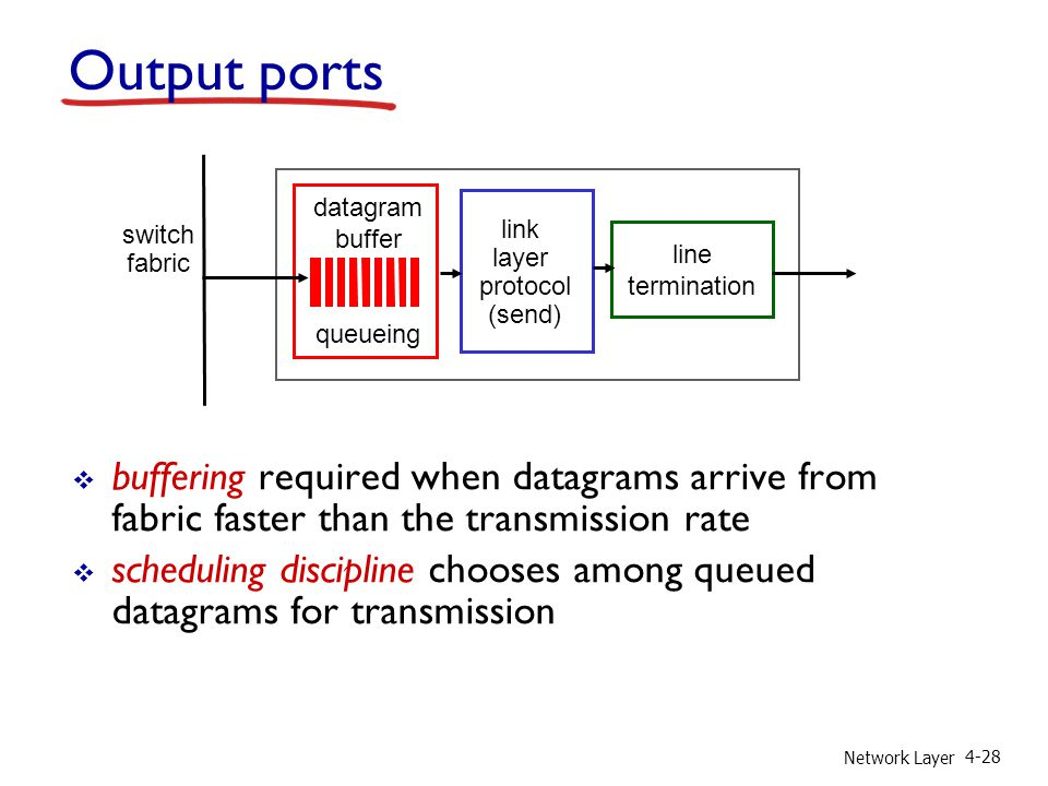 Network Layer 4-28 Output ports buffering required when datagrams arrive from fabric faster than the transmission rate scheduling discipline chooses a