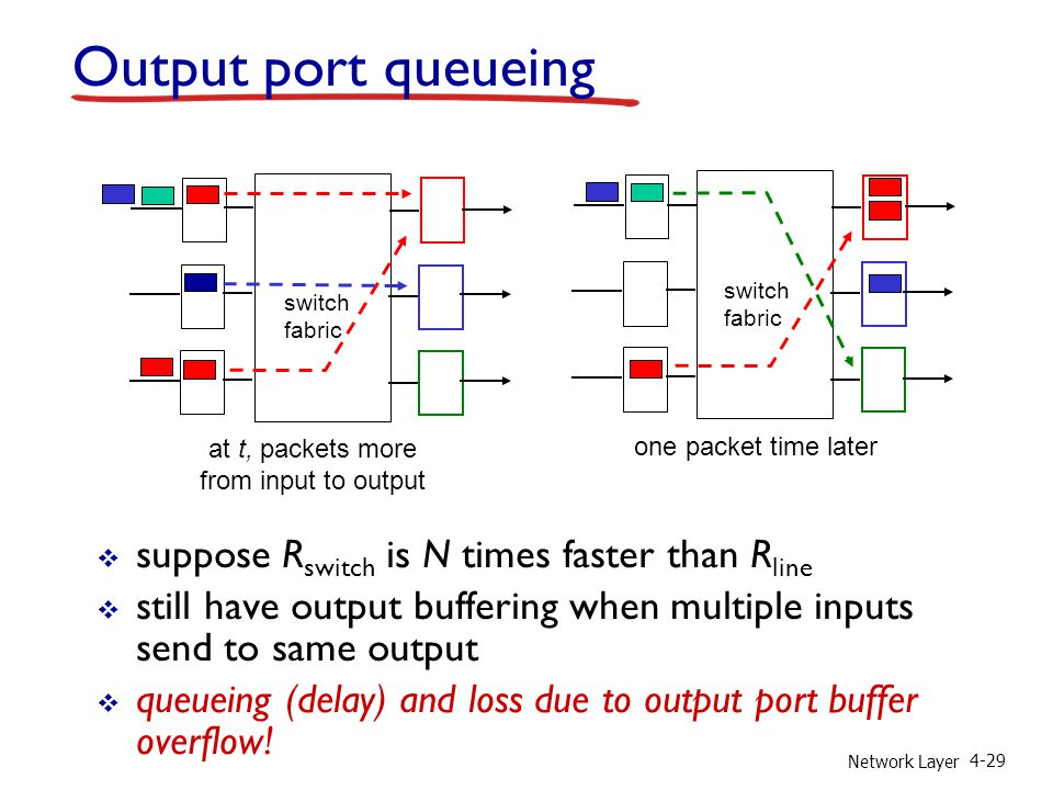 Network Layer 4-29 Output port queueing suppose R switch is N times faster than R line still have output buffering when multiple inputs send to same o