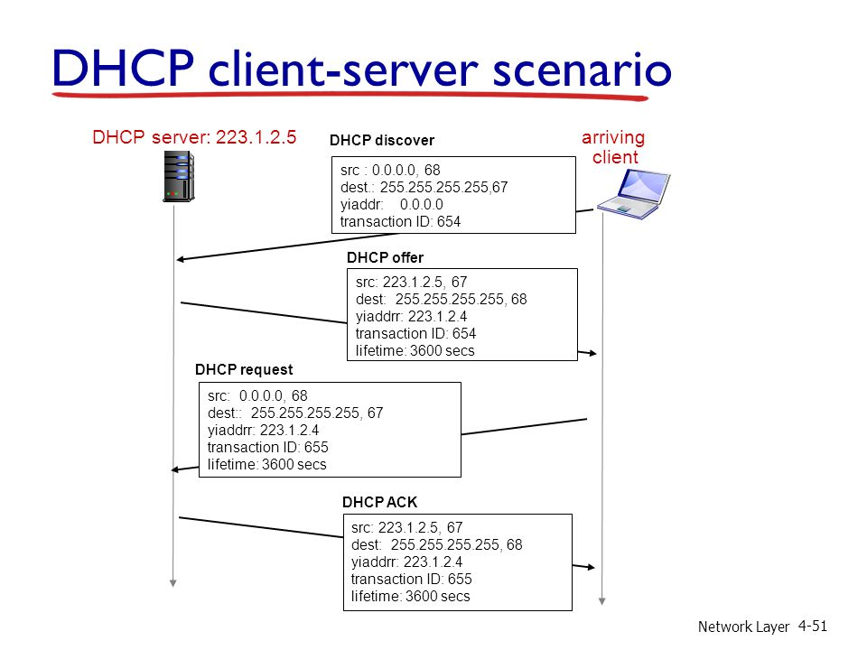 Network Layer 4-51 DHCP server: 223.1.2.5 arriving client DHCP discover src : 0.0.0.0, 68 dest.: 255.255.255.255,67 yiaddr: 0.0.0.0 transaction ID: 65