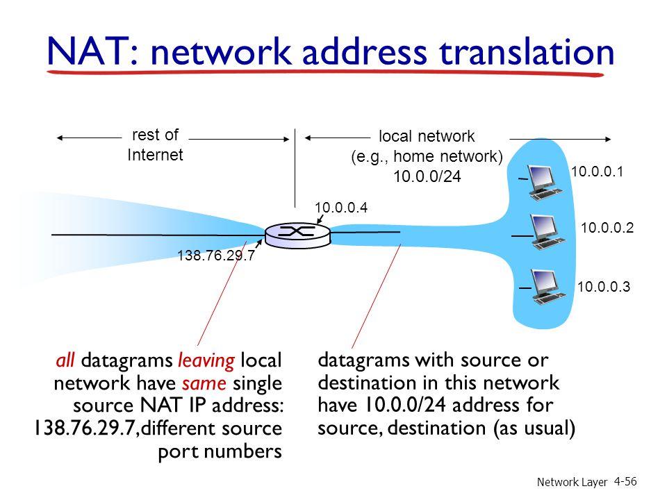 Network Layer 4-56 NAT: network address translation 10.0.0.1 10.0.0.2 10.0.0.3 10.0.0.4 138.76.29.7 local network (e.g., home network) 10.0.0/24 rest