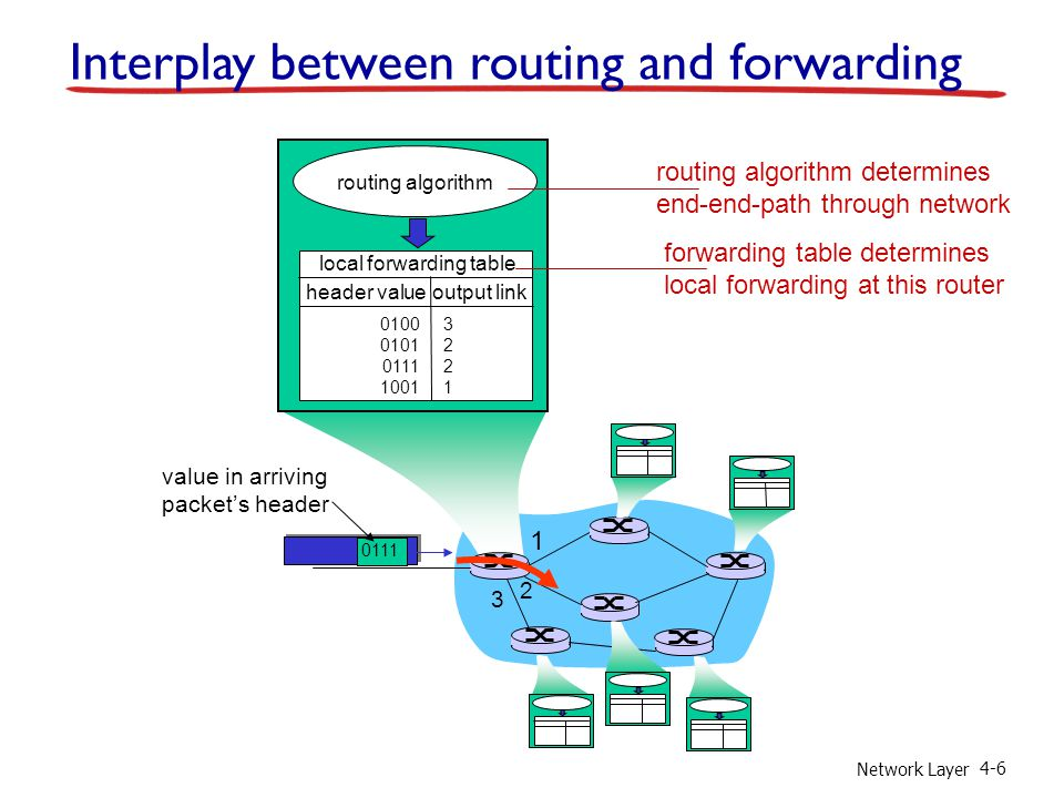 Network Layer 4-6 1 2 3 0111 value in arriving packets header routing algorithm local forwarding table header value output link 0100 0101 0111 1001 32