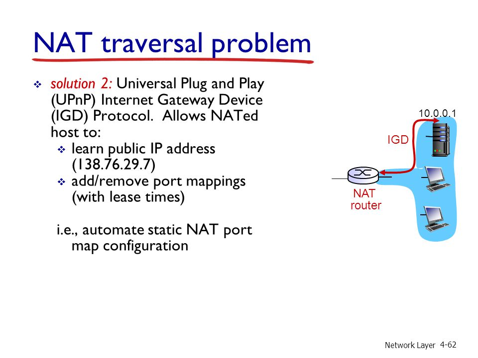 Network Layer 4-62 NAT traversal problem solution 2: Universal Plug and Play (UPnP) Internet Gateway Device (IGD) Protocol. Allows NATed host to: lear