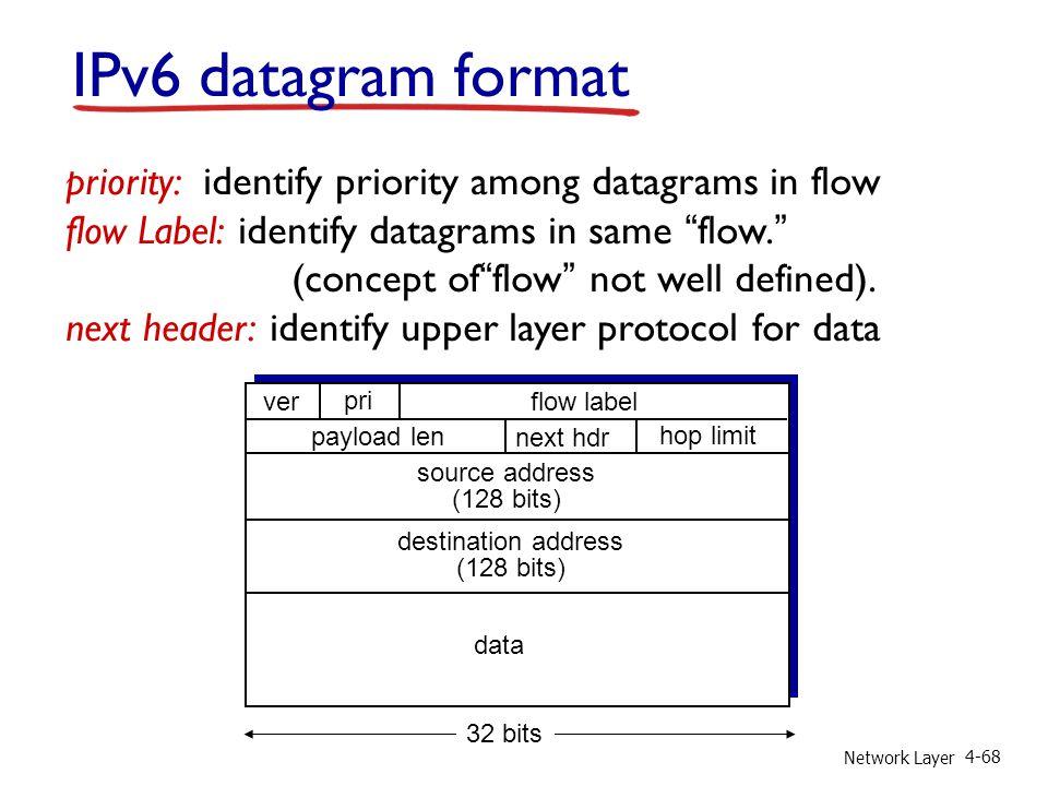 Network Layer 4-68 IPv6 datagram format priority: identify priority among datagrams in flow flow Label: identify datagrams in same flow. (concept offl