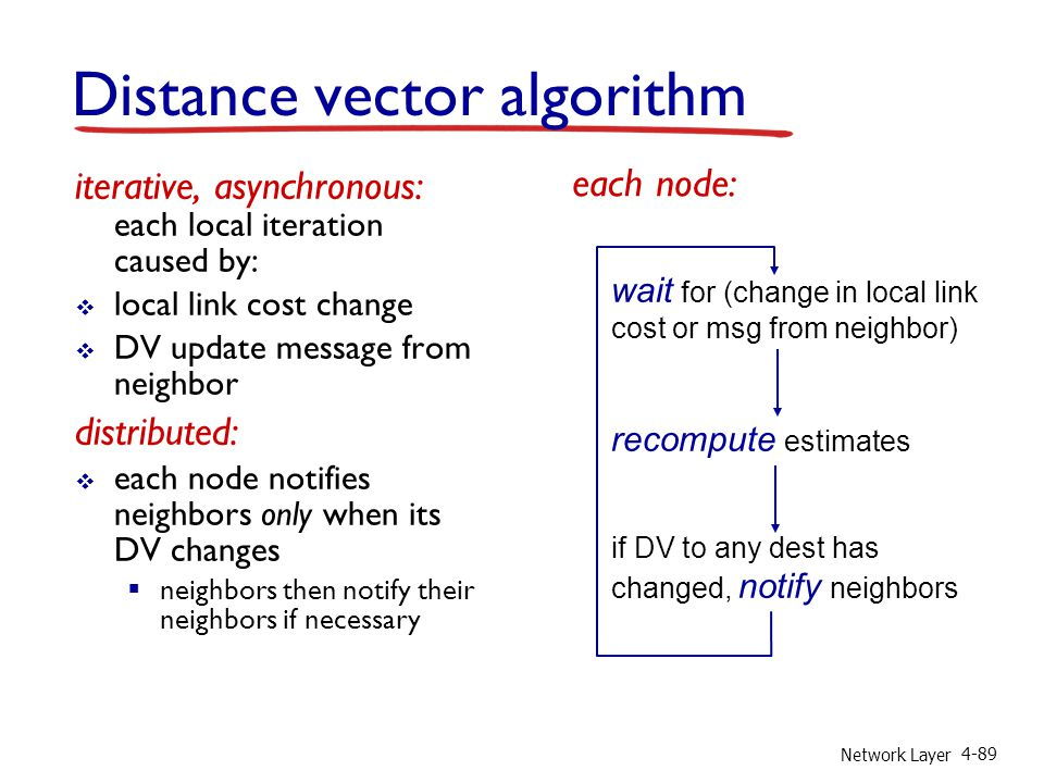 Network Layer 4-89 iterative, asynchronous: each local iteration caused by: local link cost change DV update message from neighbor distributed: each n