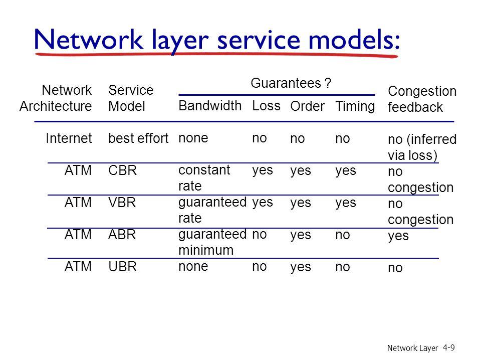 Network Layer 4-9 Network layer service models: Network Architecture Internet ATM Service Model best effort CBR VBR ABR UBR Bandwidth none constant ra